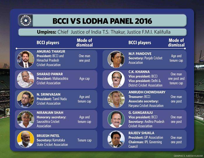 62-BCCI-vs-Lodha-panel