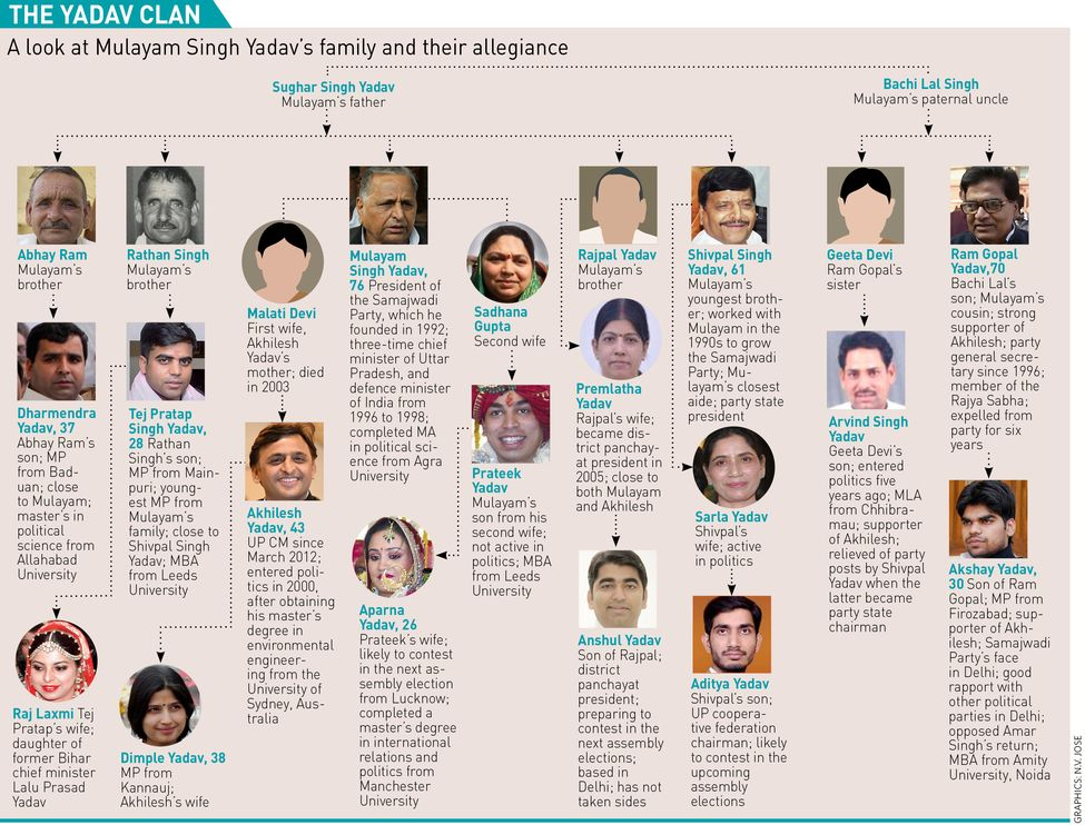 26-THE-YADAV-CLAN