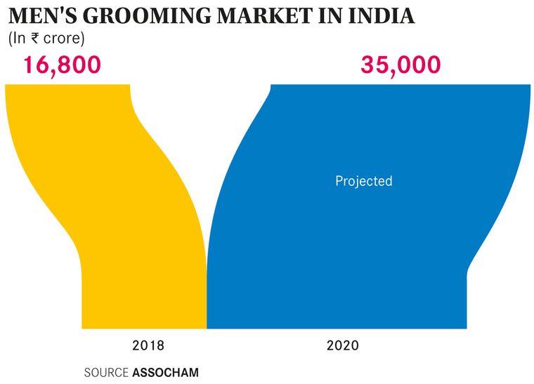 Unleashing The Potential Of Men S Grooming Industry The Week