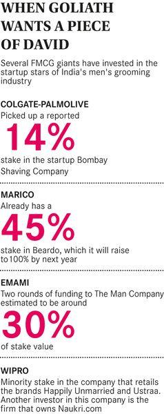 Unleashing the potential of men's grooming industry - The Week