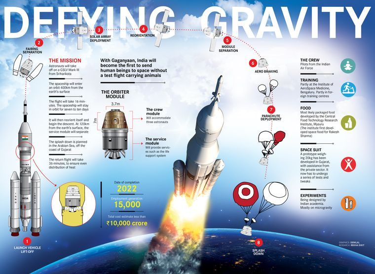 Gaganyaan: India's baby step into the universe - The Week