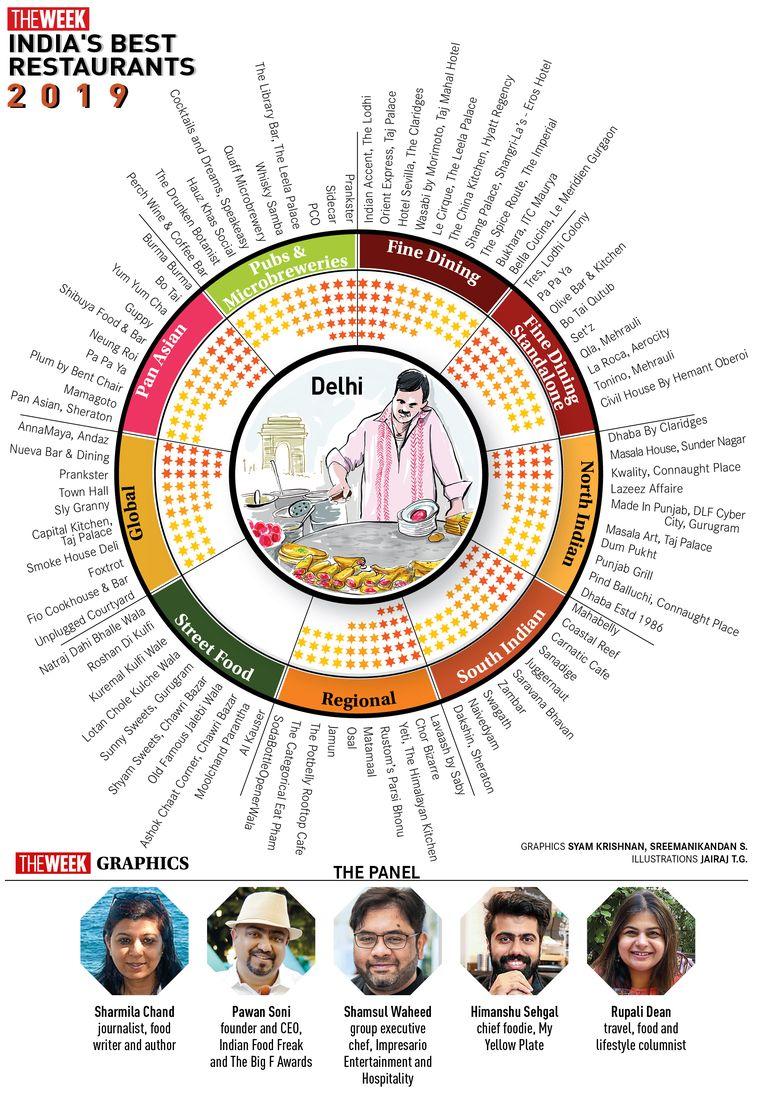 An infographic of Delhi's best restaurants in 2019