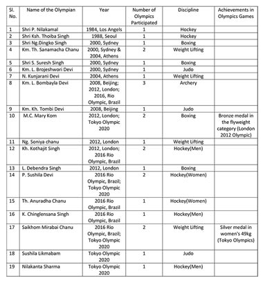List of Olympians from Manipur   Supplied