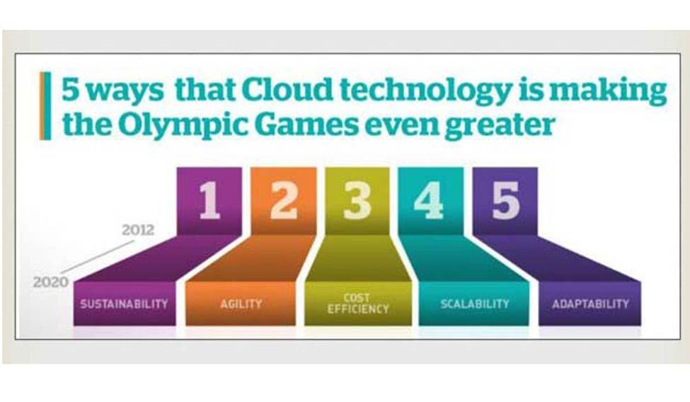 cloud-technology-at-rio