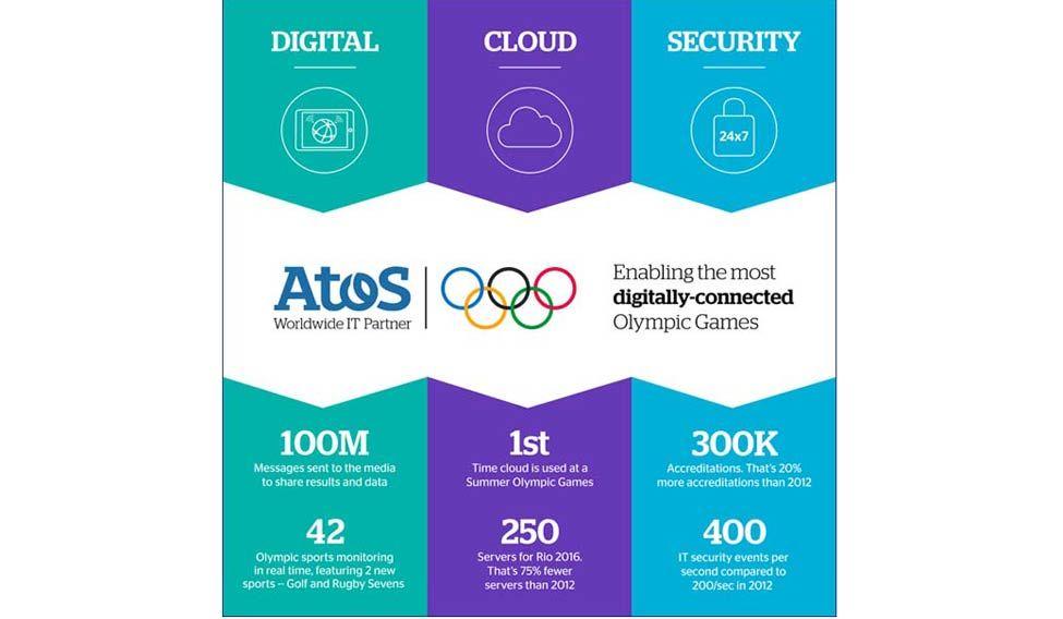 digital-olympics-statistics-from-rio