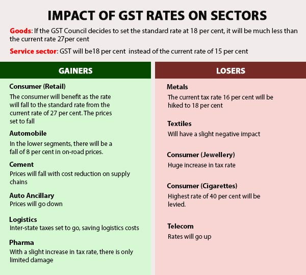 Fixing a non-inflationary GST rate