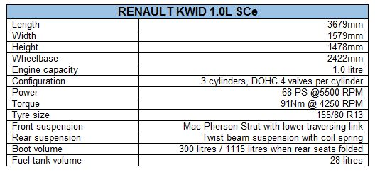 Renault Kwid 1.0L launched; prices begin at Rs 3.82 lakh