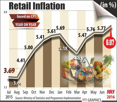 retail-inflation-july-pti
