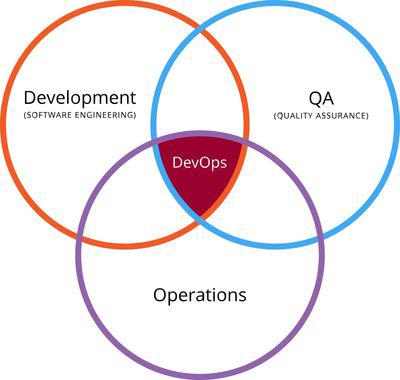 devOps-diagram