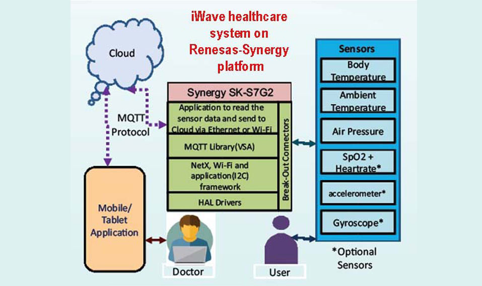 iwave-healthcare-system