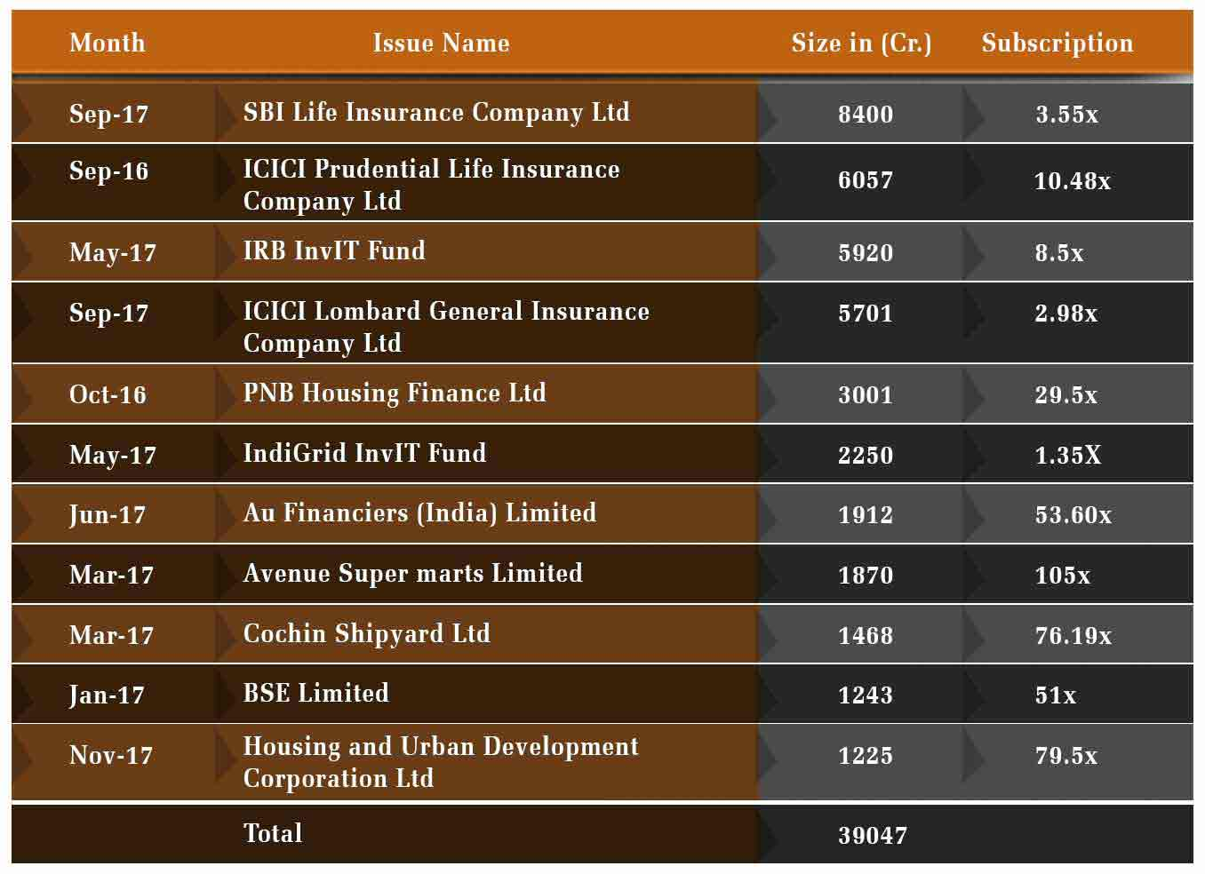 Mega IPOs propel mad rush in primary market
