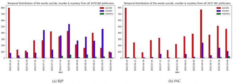 bjp-congress-chart