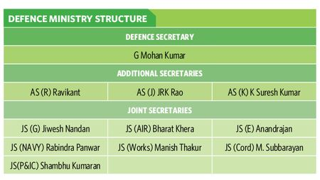 defence-ministry-structure