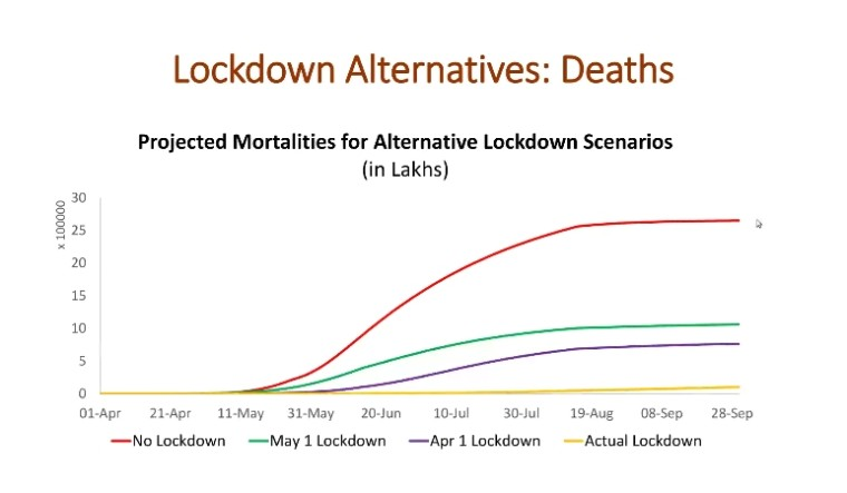 lockdown-covid-death