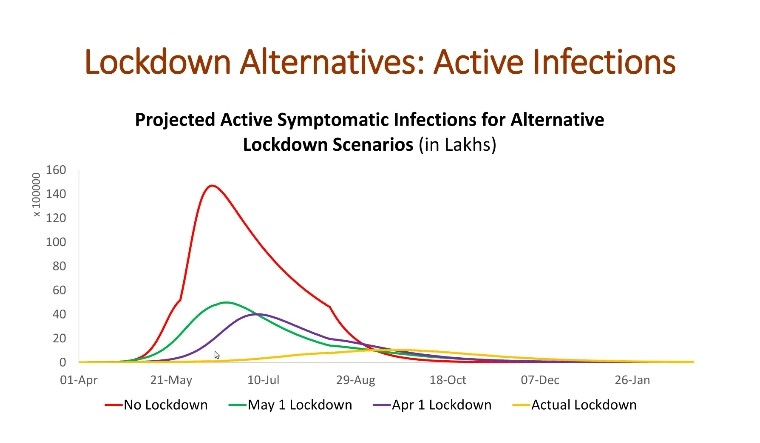 lockdown-covid-infections
