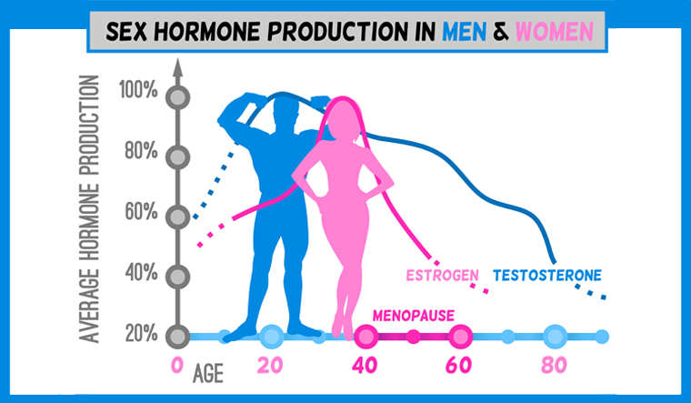hormone-male-female-men-women-sex-shut