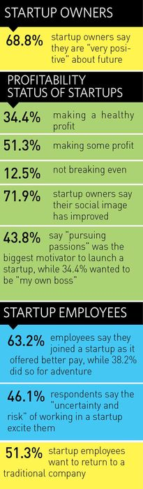 84-startupowners