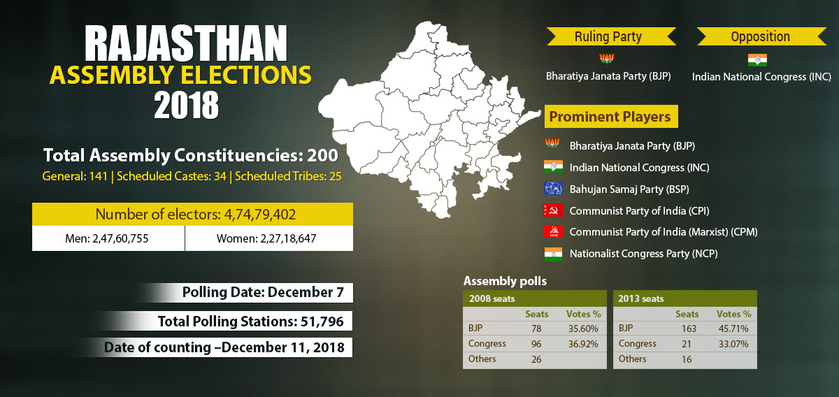 Rajasthan-infographics