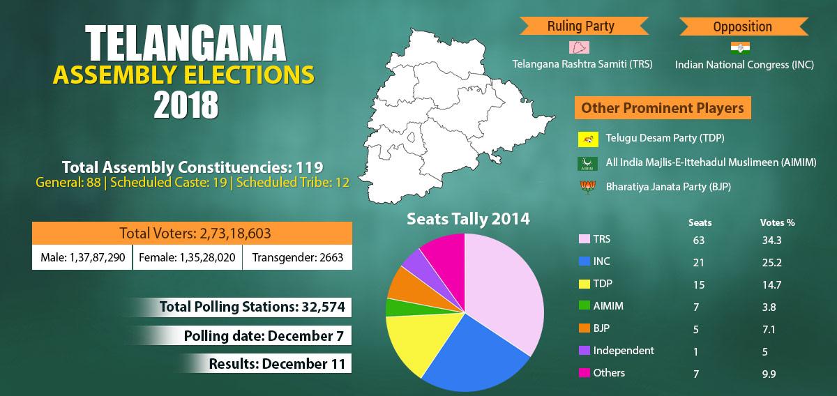 Telangana-infographics