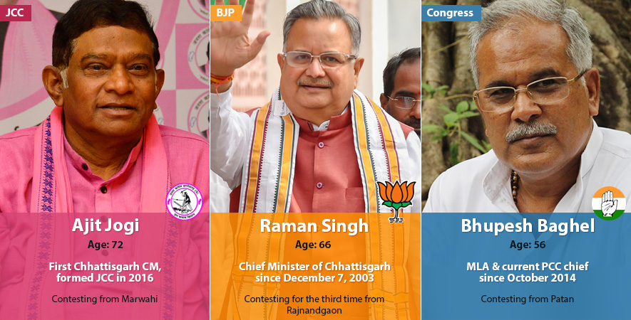 candidates-chhattisgarh