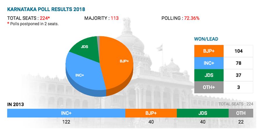 karnataka-election-graphics