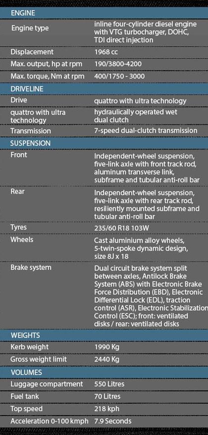 Audi-Q5-table1